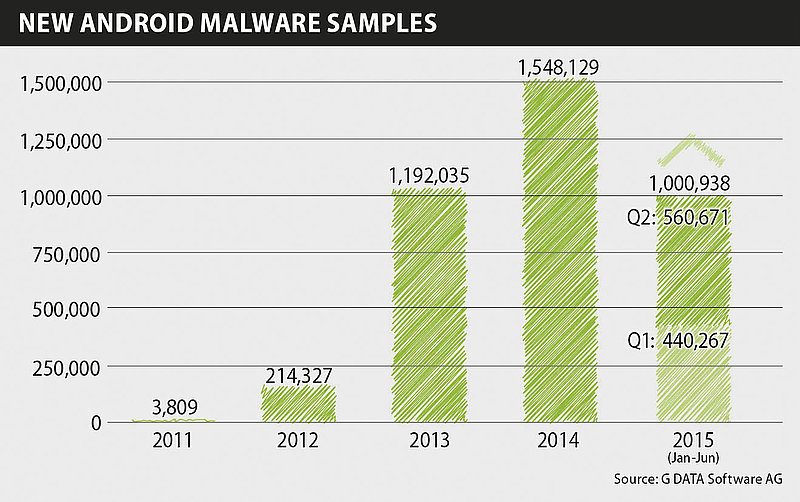 csm_Infographics_Mobile_MWR_Q2_15_New_Android_Malware_EN_RGB_0018f5d009
