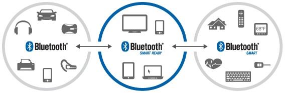 bluetoothecosystem568px
